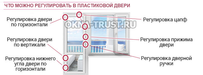 Как регулировать пластиковую балконную дверь - karadakenkou..