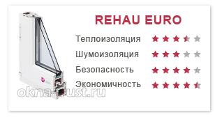 Окна Rehau Euro