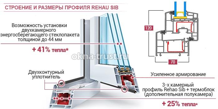 Картинки по запросу профиль rehau sib design