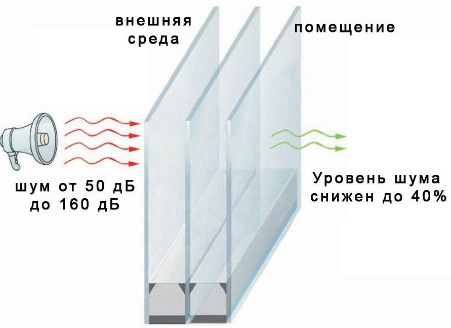 звукоизолирующее окно